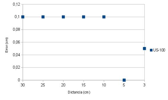 graf100